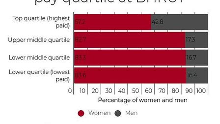 Proportion of women and men in each pay quartile at Barking, Havering, and Redbridge University Hosp