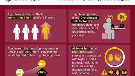 Infographic on high blood pressure from Public Health England