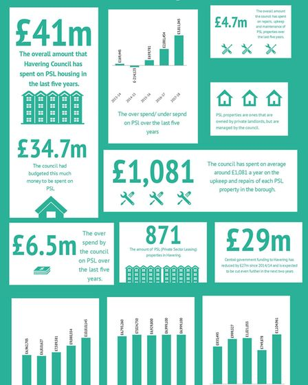 A breakdown of how much PSL housing has cost Havering Council over the last five years. Photo: Info.