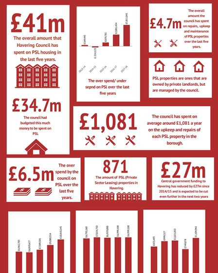 A breakdown of how much PSL housing has cost Havering Council. Photo: Info.gram