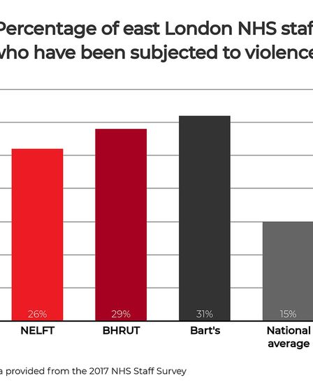A chart on the amount of abuse suffered by NHS hospital staff across east London