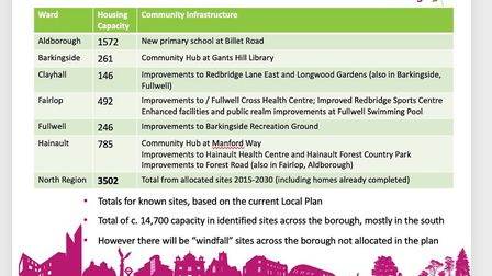 Slide which the Conservative say show that 261 homes are planned for Gants Hill Library. Redbrdge Co