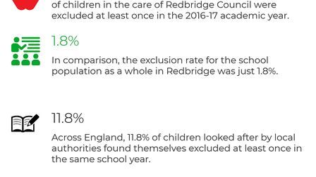 Data from the department of Education. Picture: Archant / EC