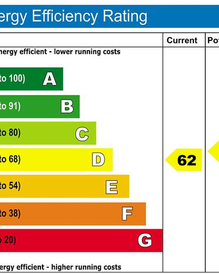 Energy rating chart for properties