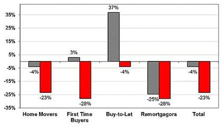 January valuation activity by customer type. Connells Survey & Valuation