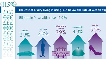 The cost of luxury living is rising but below the rate of wealth expansion