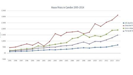 House Prices in Camden