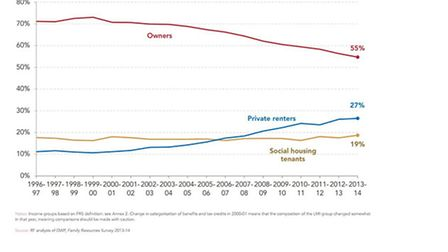 The number of houseowners has dwindled while private renters have soared