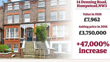 This house on Denning Road, Hampstead, is on the market for �3,750,000 today. If it has risen in pri