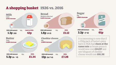 Comparing the prices of goods in a typical shopping basket today vs 90 years ago shows how dispropor