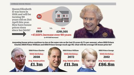 If property prices continue to increase at the same rate, by the time Prince George is 90 in 2103 th
