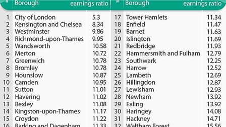The most affordable and least affordable areas to buy in London were revealed by Sellhousefast.uk