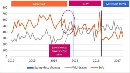 Sales and withdrawels in LonRes prime catchments. Chart courtesy of LonRes