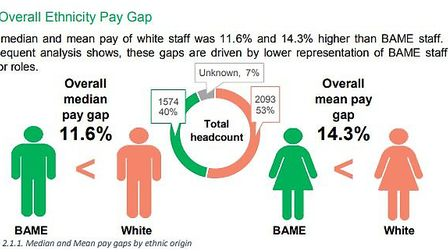 Figures show BAME employees earn less than their white counterparts. Picture: Camden Council