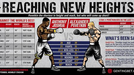 Anthony Joshua will defend his world heavyweight titles against Alexander Povetkin at Wembley Stadiu