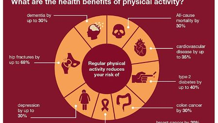 What are the health benefits of an active life? Grapic: PUBLIC HEALTH ENGLAND