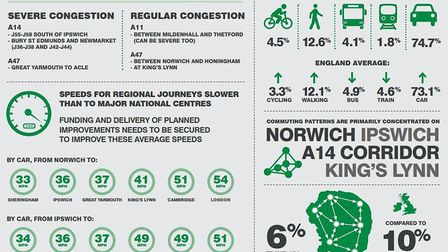Key statistics from the new Suffolk and Norfolk transport strategy. Picture: NEW ANGLIA LEP