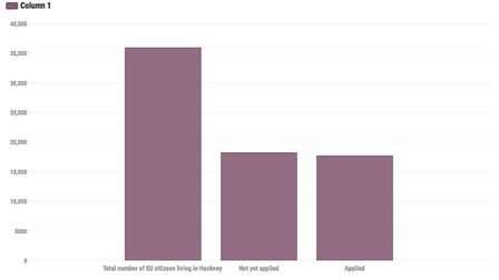 Graph showing settled status applications made by Hackney's EU citizens.