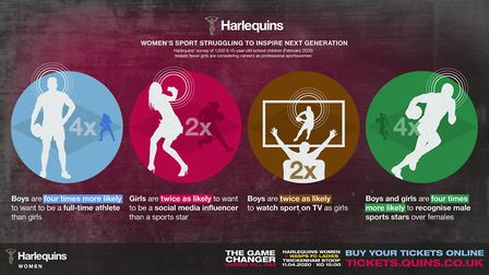 Harlequins Rugby Club carried out research about participation in sport ahead of The Game Changer on