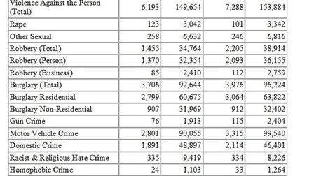 Overall crime has gone down in Brent
