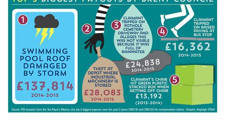 Some of the payouts made by Brent Council