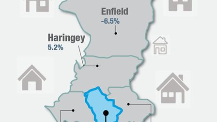 Rise/fall in the number of estate agents in the past 12 months in Islington and surrounding boroughs