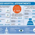 Our investigation has revealed the staggering scale of missed appointments at local hospitals. Graph