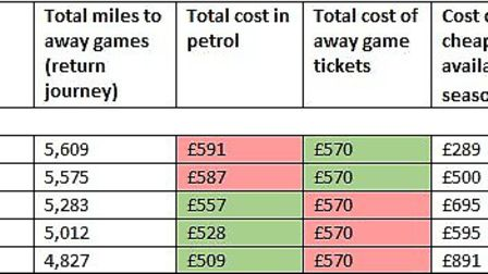 A table showing how much fans of London Premier League clubs will spend over the course of a season
