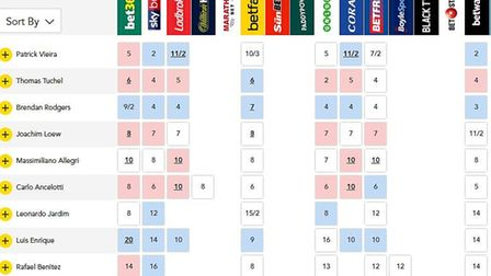 Arsene Wenger is to leave Arsenal at the end of the season. Here are the latest odds on who cold tak