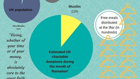 Ramadan in numbers: How the Muslim holy month sees millions of pounds donated to good causes. The st