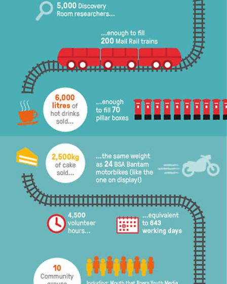 An infographic produced by The Postal Museum. Picture: The Postal Museum