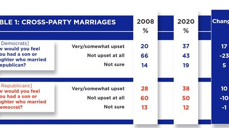 Table showing percentage of Republicans and Democrats comfortable with cross-party marriages for their children
