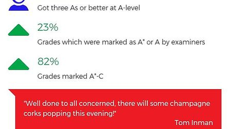 Gordano School's A-level performance by numbers.