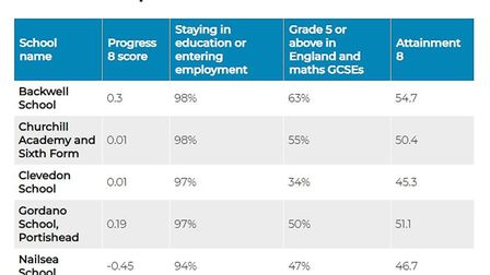 North Somerset's secondary school performance tables.