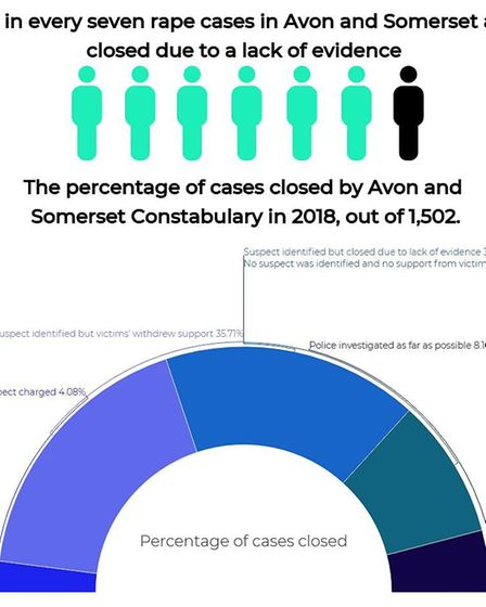Six in seven rape cases were closed in 2018 due to a lack of evidence.