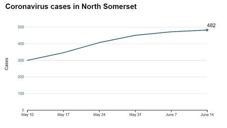 No more coronavirus cases have been confirmed in North Somerset. Picture: Public Health Engand