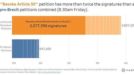 The Revoke Article 50 has more than twice as many signatures as all the pro-Brexit petitions combine