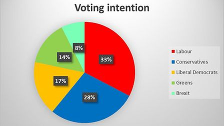 This chart shows the voting intentions of young people. Photo: Leo Buckley
