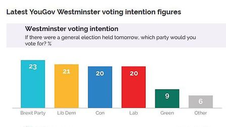 A YouGov poll commissioned by the Times has put the Lib Dems ahead of Labour in national voting inte