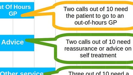 Breakdown of how 111 calls are likely to end