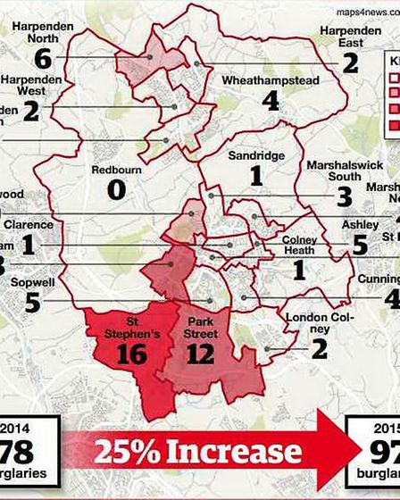 St Albans has seen a 24.35 per cent increase in burgalries, with the total rising to 113 this week