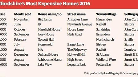 The most expensive homes in Hertfordshire 2016 (Data produced by Land Registry)