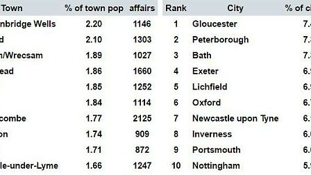 The top ten towns and top ten cities for cheating, according to the Infidelity Index. Credit: illici