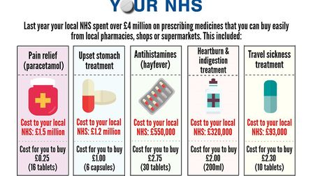 People urged to visit a pharmacy rather than the GP