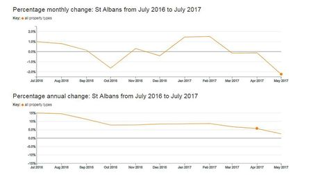 The monthly and annual changes in St Albans property prices (Land Registry)