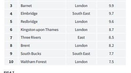 St Albans came second in the list of the top 10 districts for loft conversions