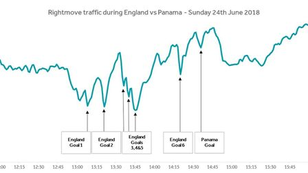 Rightmove traffic during Englad vs Panama, Sunday, June 24