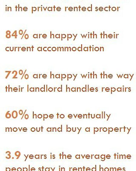 Renting by numbers
