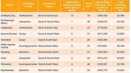 The top locations within a 60-minute commute of London. Source: Savills