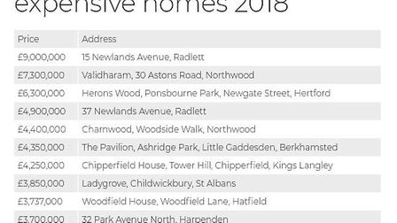 Hertfordshire's most expensive homes 2018. Source: Land Registry